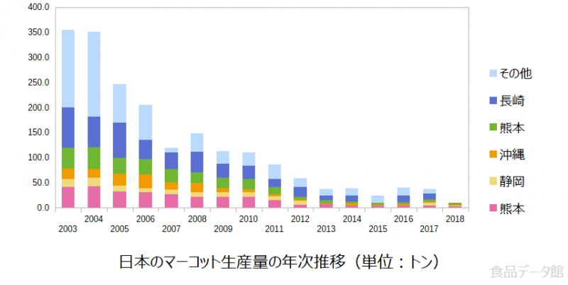 日本のマーコット生産量の推移グラフ2018年まで