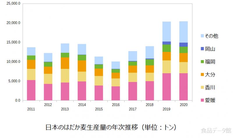 日本のはだか麦生産量の推移グラフ2020年まで