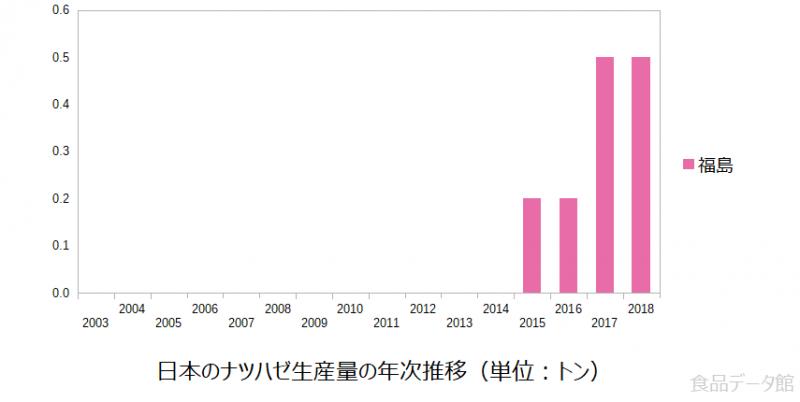 日本のナツハゼ生産量の推移グラフ2018年まで