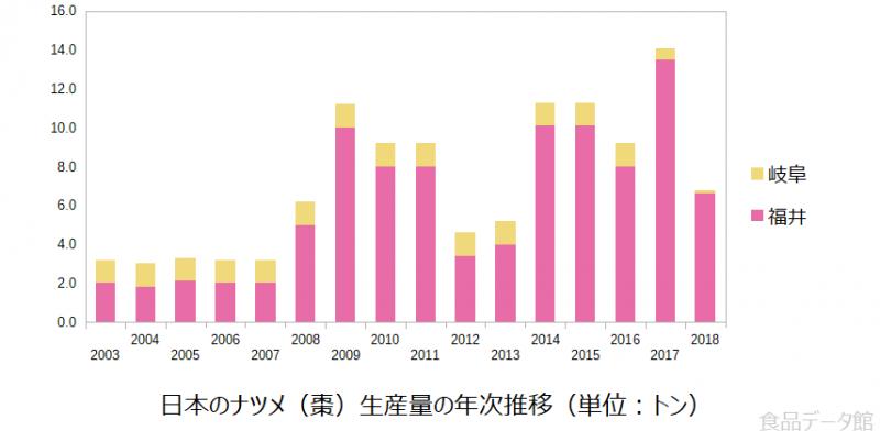 日本のナツメ(棗)生産量の推移グラフ2018年まで
