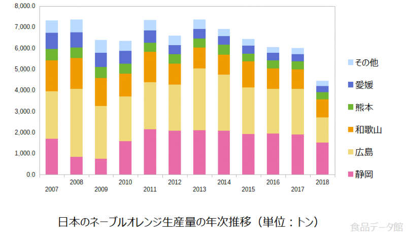 日本のネーブルオレンジ生産量の推移グラフ2018年まで