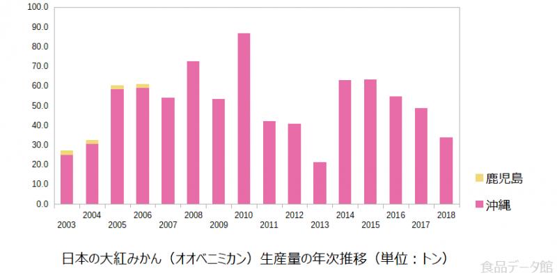 日本の大紅みかん(オオベニミカン)生産量の推移グラフ2018年まで