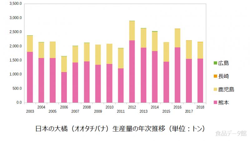日本の大橘(オオタチバナ)生産量の推移グラフ2018年まで