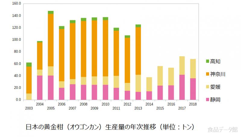 日本の黄金柑(オウゴンカン)生産量の推移グラフ2018年まで