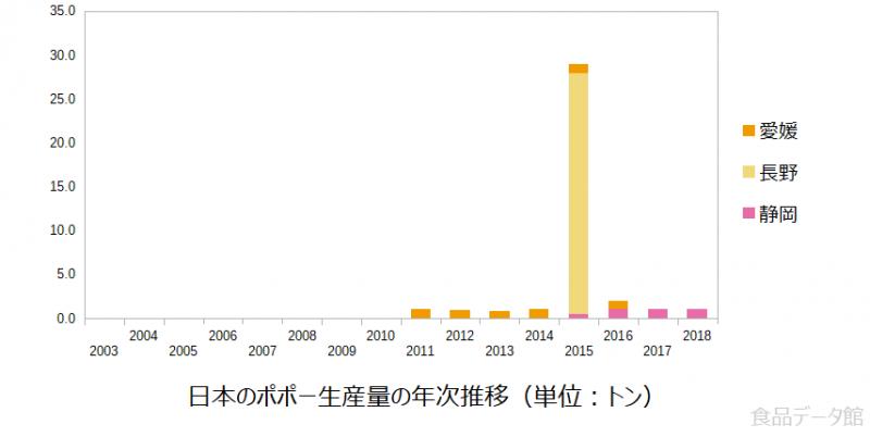 日本のポポー生産量の推移グラフ2018年まで