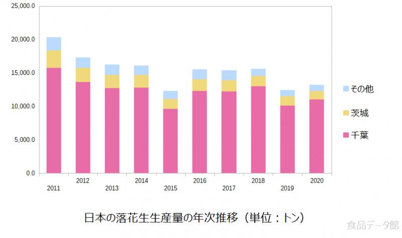 日本の落花生生産量の推移グラフ2020年まで