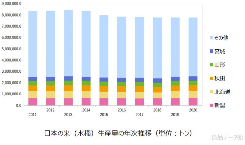 日本の米(水稲)生産量の推移グラフ2020年まで