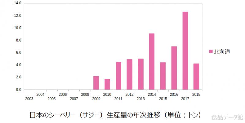 日本のシーベリー(サジー)生産量の推移グラフ2018年まで
