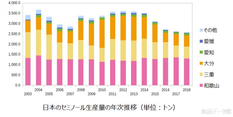日本のセミノール生産量の推移グラフ2018年まで