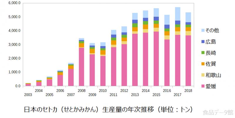 日本のセトカ(せとかみかん)生産量の推移グラフ2018年まで