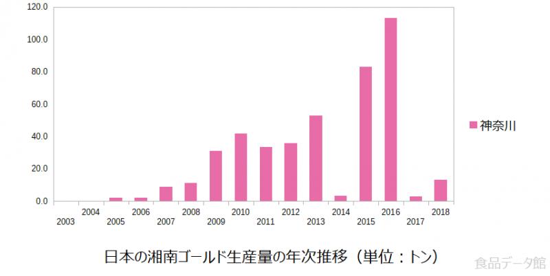 日本の湘南ゴールド生産量の推移グラフ2018年まで
