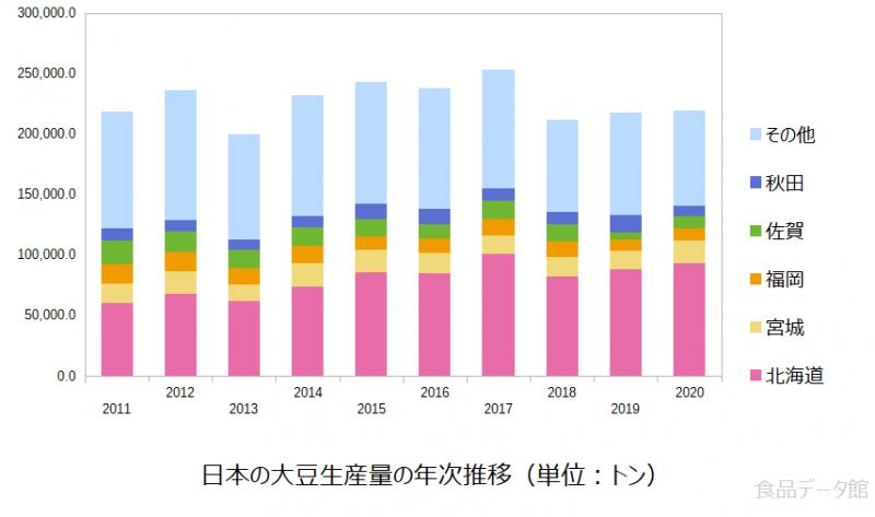日本の大豆生産量の推移グラフ2020年まで
