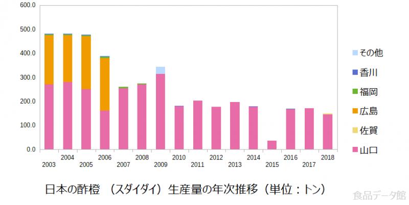 日本の酢橙 (スダイダイ)生産量の推移グラフ2018年まで