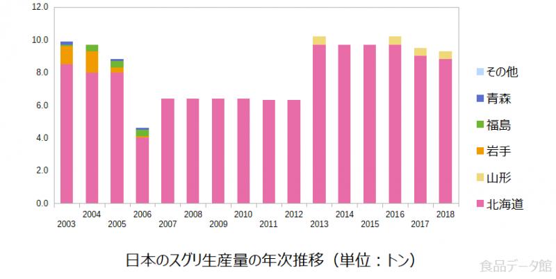 日本のスグリ生産量の推移グラフ2018年まで
