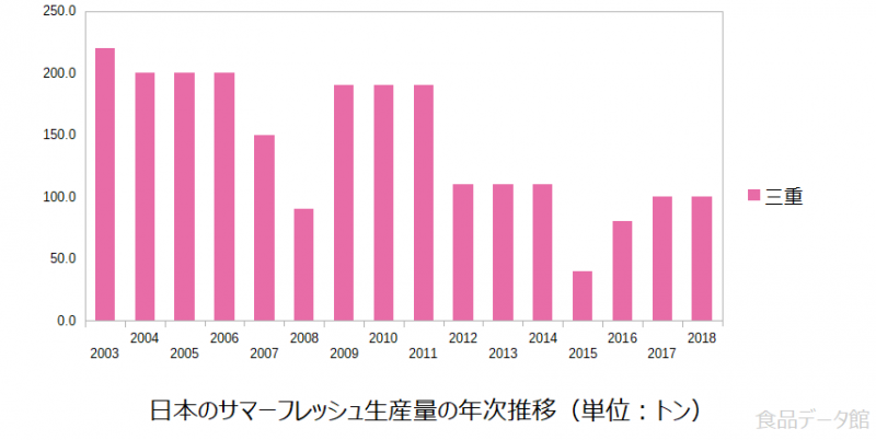 日本のサマーフレッシュ生産量の推移グラフ2018年まで