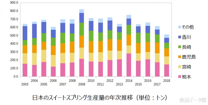 日本のスイートスプリング生産量の推移グラフ2018年まで