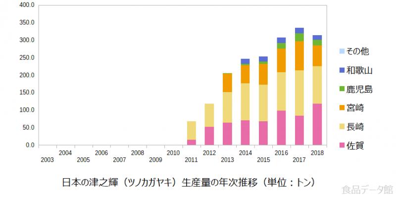 日本の津之輝(ツノカガヤキ)生産量の推移グラフ2018年まで