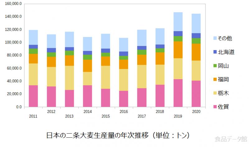 日本の二条大麦生産量の推移グラフ2020年まで