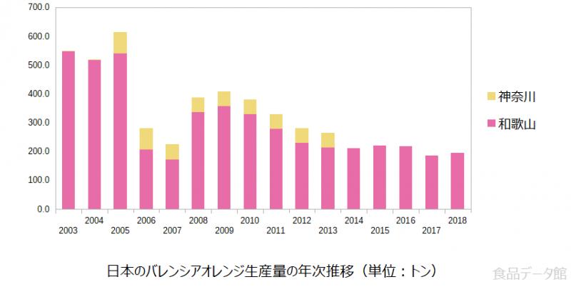 日本のバレンシアオレンジ生産量の推移グラフ2018年まで