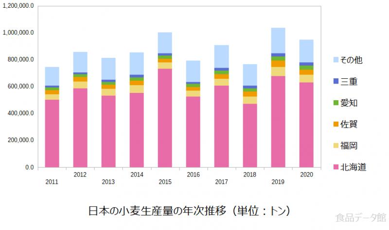日本の小麦生産量の推移グラフ2020年まで