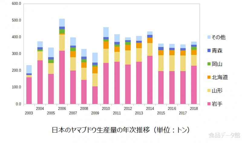 日本のヤマブドウ生産量の推移グラフ2018年まで