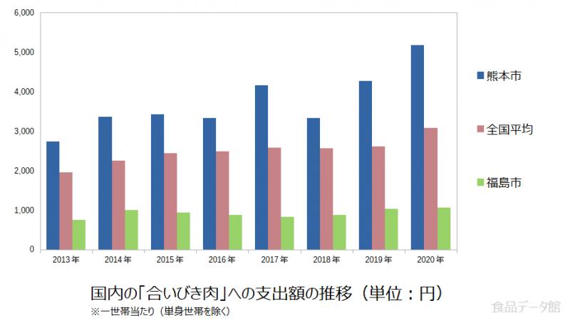 日本の合いびき肉支出額の推移グラフ2020年まで