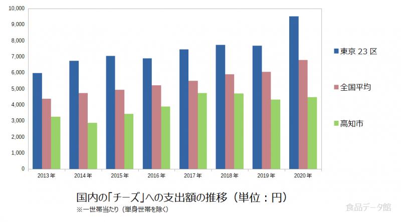 日本のチーズ支出額の推移グラフ2020年まで