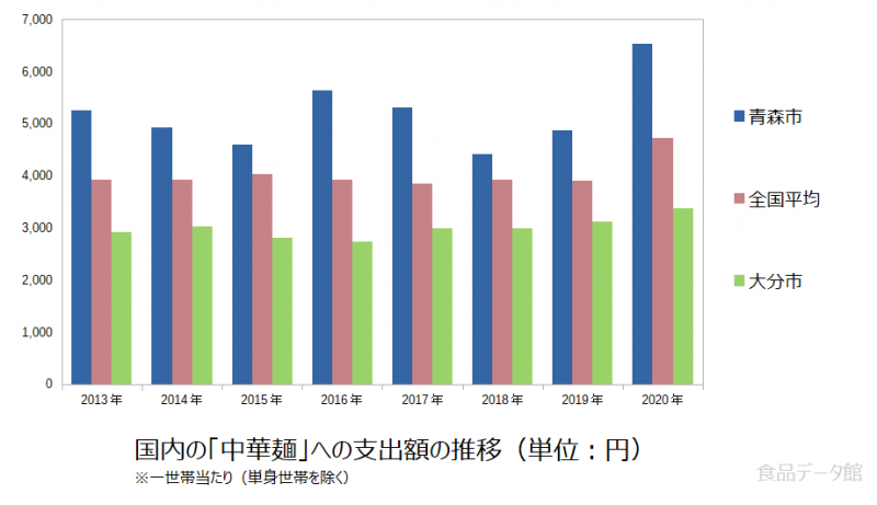 日本の中華麺支出額の推移グラフ2020年まで