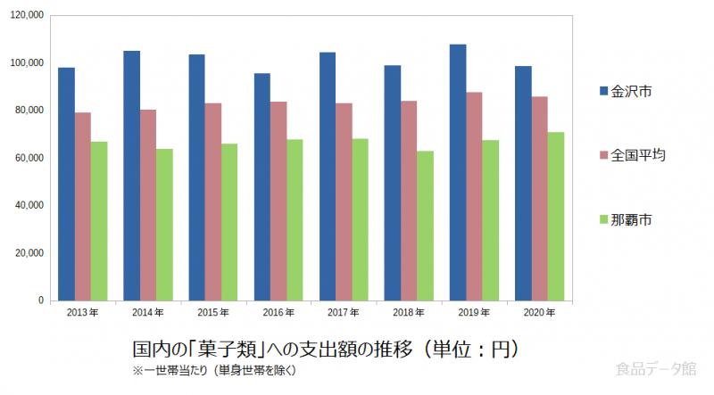 日本の菓子類支出額の推移グラフ2020年まで