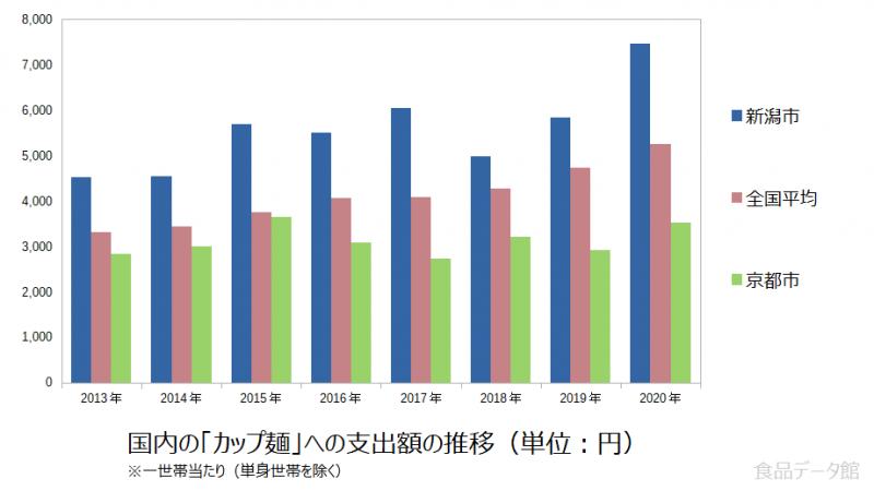 日本のカップ麺支出額の推移グラフ2020年まで