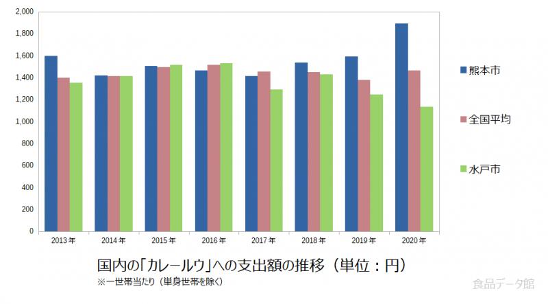 日本のカレールウ支出額の推移グラフ2020年まで