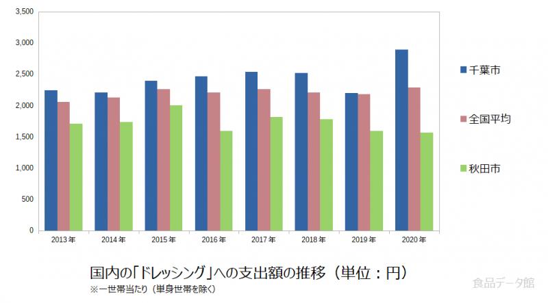 日本のドレッシング支出額の全国平均および都市別グラフ2020年