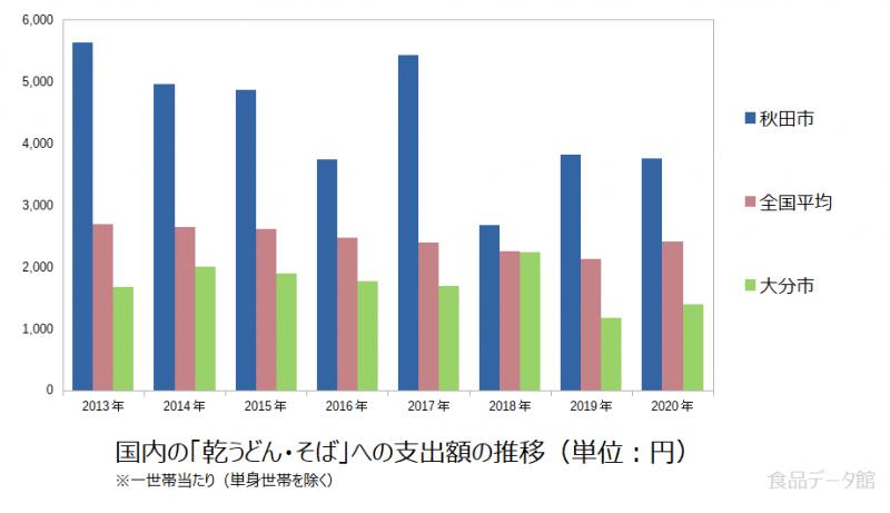 日本の乾うどん・そば支出額の推移グラフ2020年まで