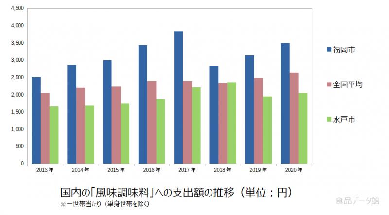 日本の風味調味料支出額の推移グラフ2020年まで