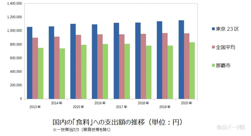 日本の食料支出額の推移グラフ2020年まで