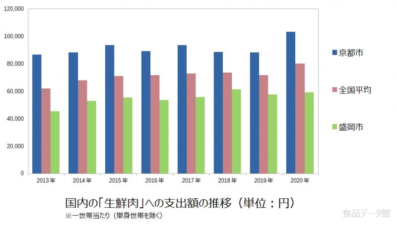 日本の生鮮肉支出額の推移グラフ2020年まで