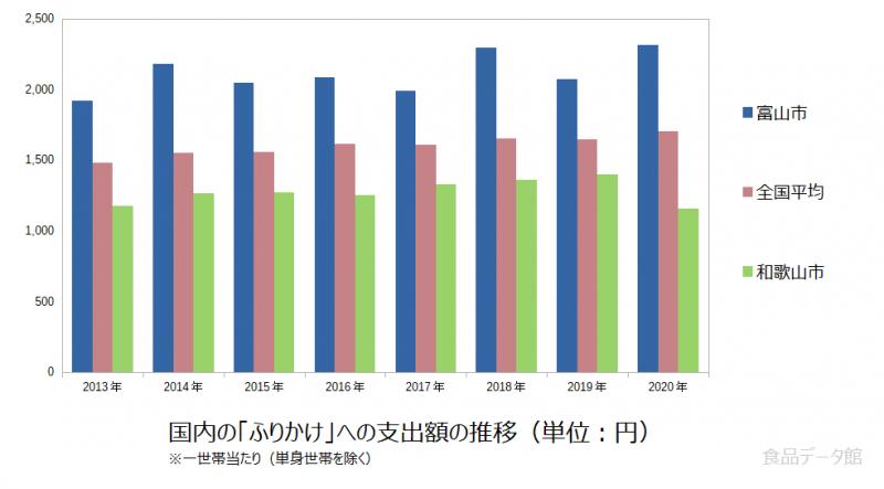 日本のふりかけ支出額の推移グラフ2020年まで