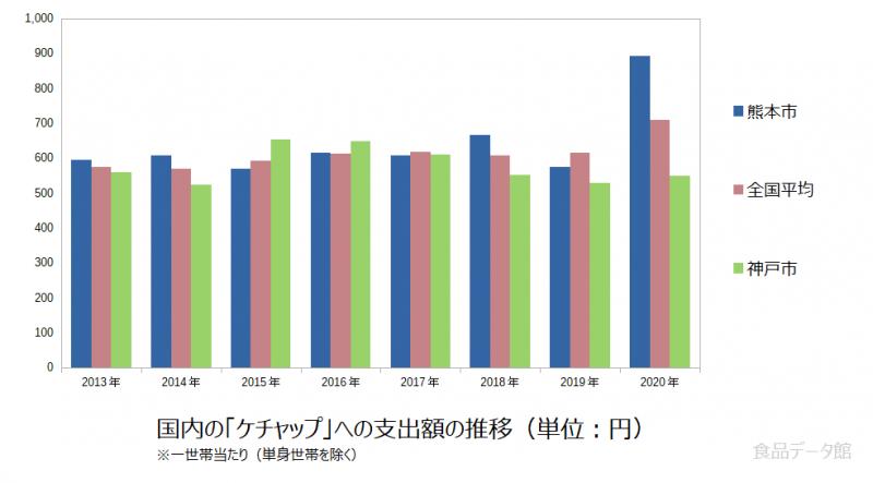 日本のケチャップ支出額の推移グラフ2020年まで