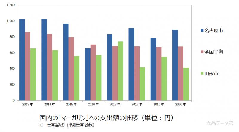 日本のマーガリン支出額の推移グラフ2020年まで