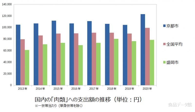 日本の肉類支出額の推移グラフ2020年まで