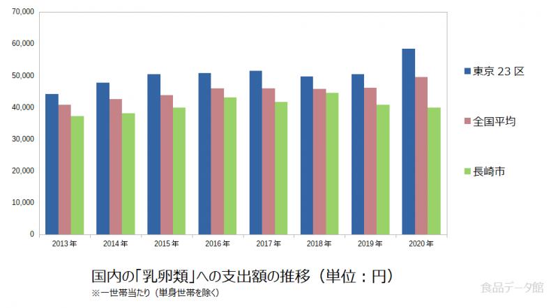 日本の乳卵類支出額の推移グラフ2020年まで