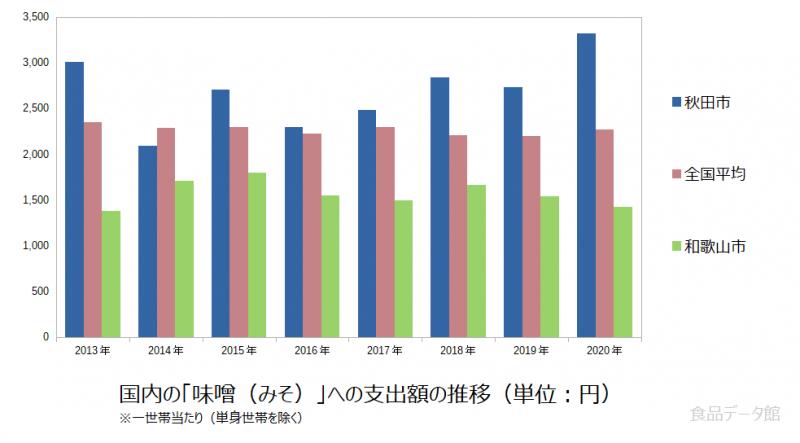 日本の味噌(みそ)支出額の推移グラフ2020年まで