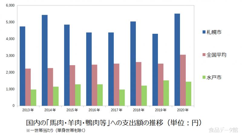 日本の馬肉・羊肉・鴨肉等支出額の推移グラフ2020年まで