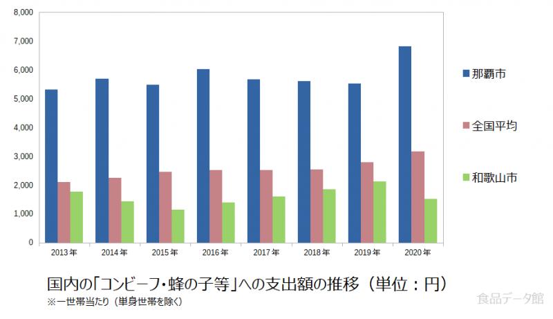日本のコンビーフ・蜂の子等支出額の推移グラフ2020年まで