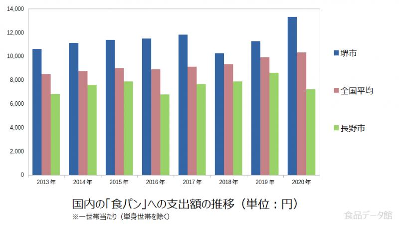 日本の食パン支出額の推移グラフ2020年まで