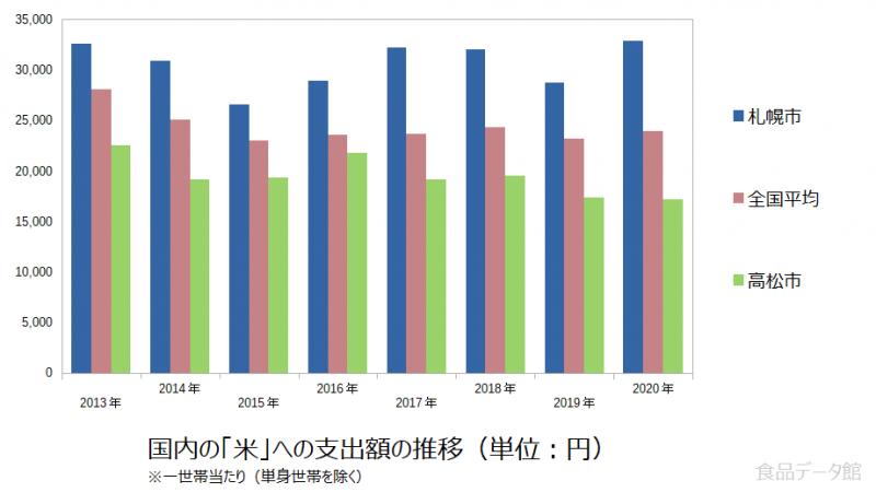 日本の米支出額の推移グラフ2020年まで