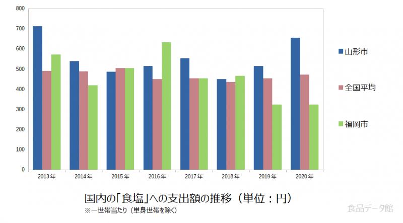 日本の食塩支出額の推移グラフ2020年まで