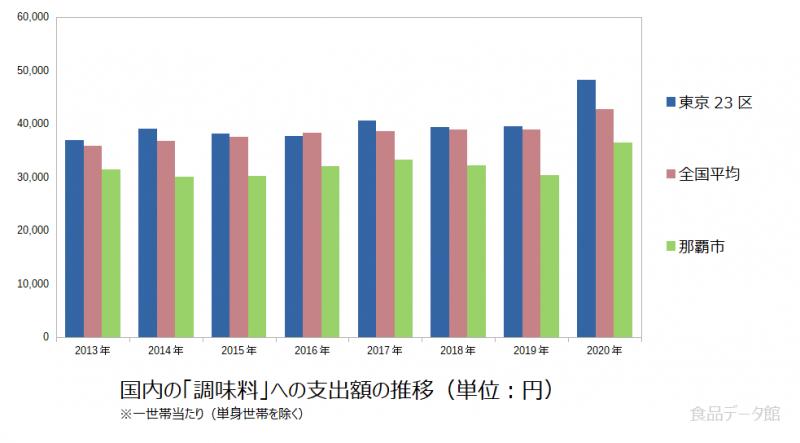 日本の調味料支出額の推移グラフ2020年まで