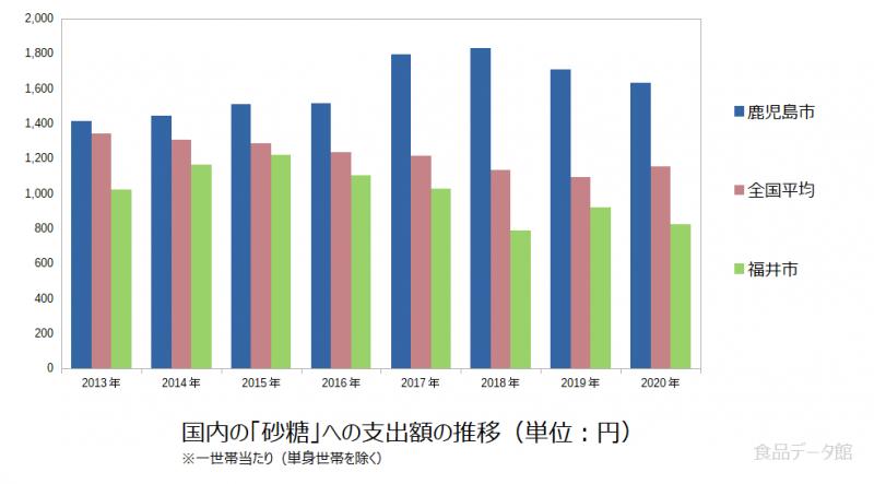 日本の砂糖支出額の推移グラフ2020年まで