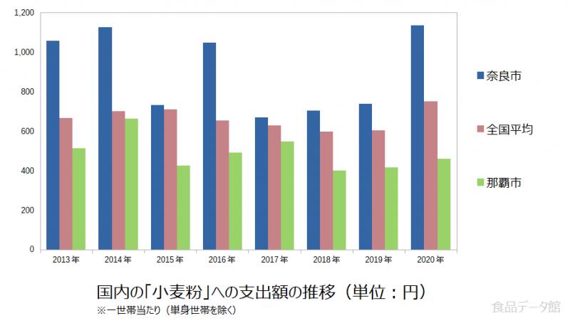日本の小麦粉支出額の推移グラフ2020年まで